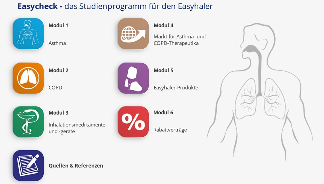 Abbildung eines E-Learning zum Thema Easyhaler